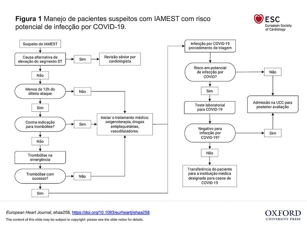 Manejo paciente com infarto e covil-19 cardiologia Dr Thiago Bandeca