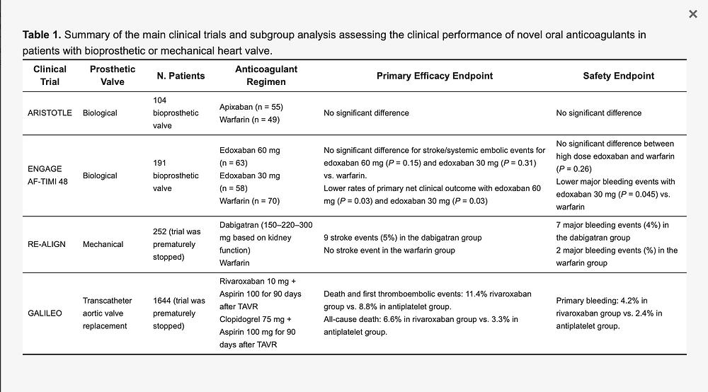 Resumo dos principais ensaios clínicos e análise de subgrupo avaliando o desempenho clínico de novos anticoagulantes orais em pacientes com válvula cardíaca bioprotética ou mecânica