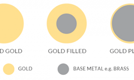 Gold alternatives. Why we are against gold plated, gold-filled, or 9K and 10K gold jewellery