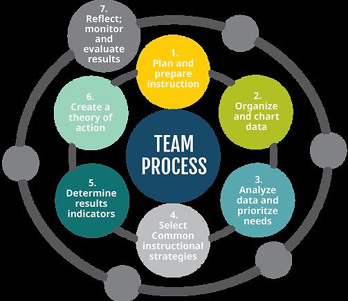 EdEx Team Process Graphic