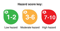 Skin deep hazard rating scale