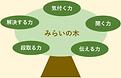 みらいの木 | 理念図