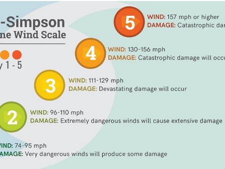 Hurricane Wind Categories