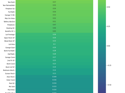 Ames Housing Data model