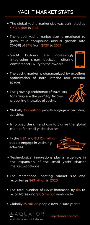 Aquator-Yacht Market Stats.png