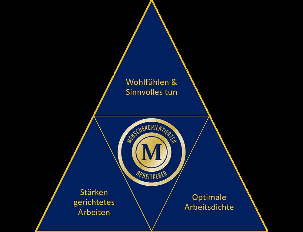 Die drei Säulen der Arbeitsplatz-Qualität.