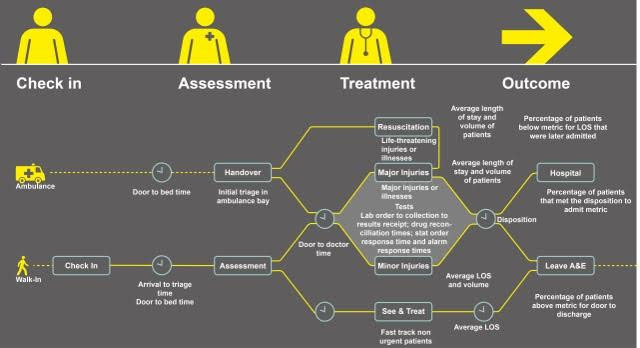 ED Process Stages and Metrics
