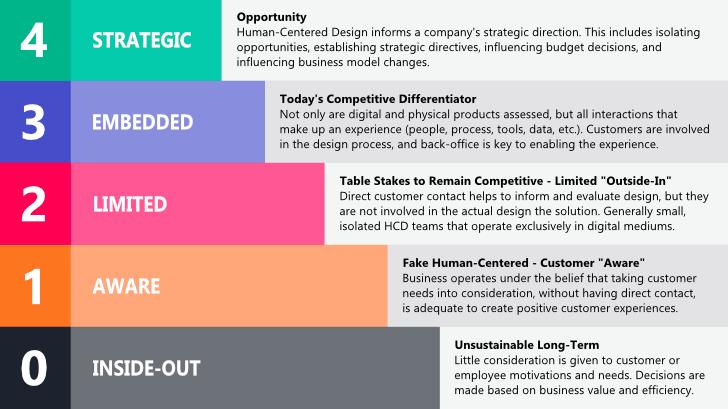 Human-Centered Design Maturity Model