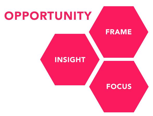 Opportunity Framing - Insight, Frame, Focus