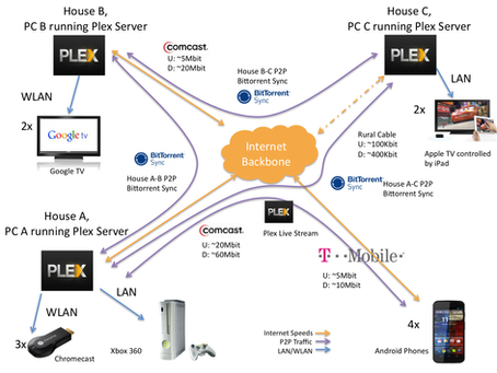 Data Synchronization over an Unreliable Connection