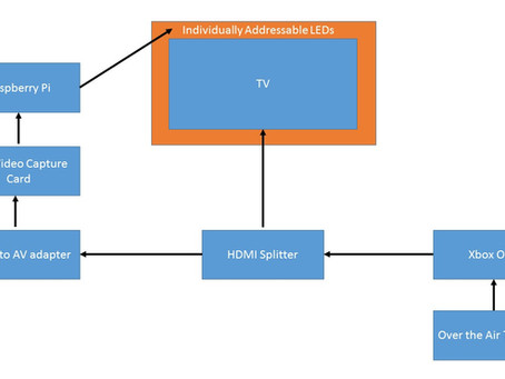 "Raspberry Pi ""Ambilight"" System"