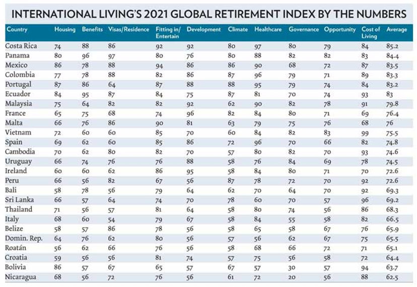 2021-Retirement-index-by-the-numbers.jpg