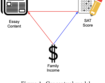 Household Income, SAT Scores & Essay Content