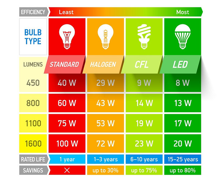 Chart for Lights.jpg