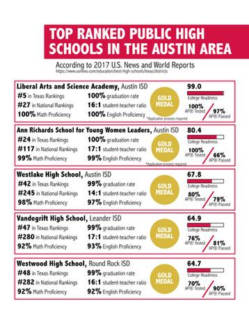 Infographic: Top Ranked Public Schools