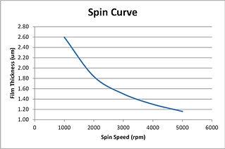 kl ir lift off spin curve