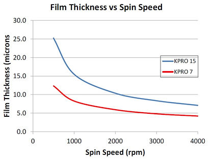 spin speed curve