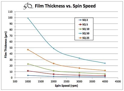 spin curve hare sq epoxy resist