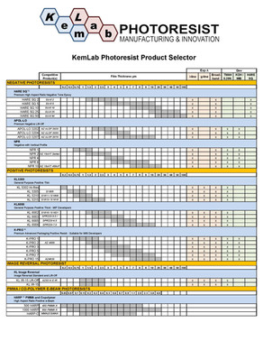 KemLab Photoresist Product Selector has been updated with new 2021 photoresists