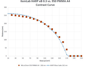 """New PMMA e-Beam Resists from KemLab - Competing against the 950k and the 495k industry """"standards"""""""