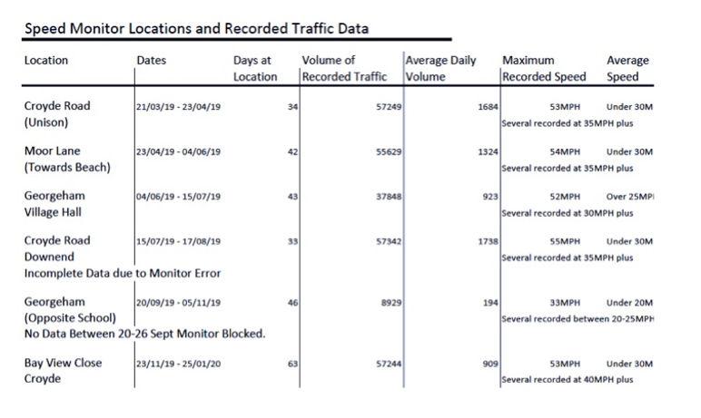 Traffic spreadsheet.jpg