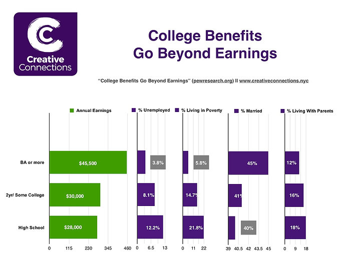 College-Benefits-Go-Beyond-Earnings.jpg