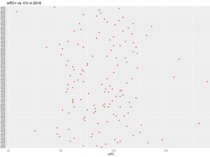 K% vs. wRC+ in 2018