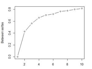 Plate Discipline Clustering- Part 1