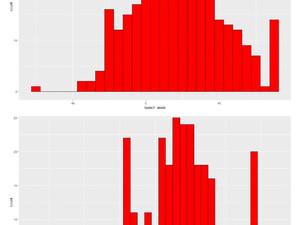 Launch Angle Distributions