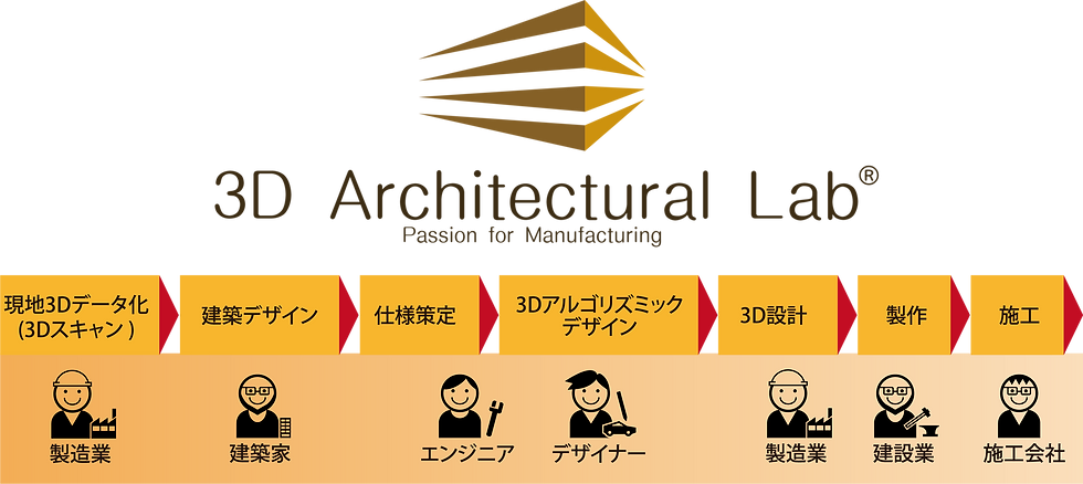 3D Architectural Lab Flow.png