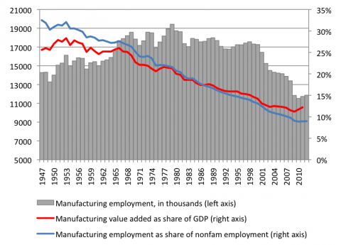 2012-09-20-manufacturingjobsscore.png