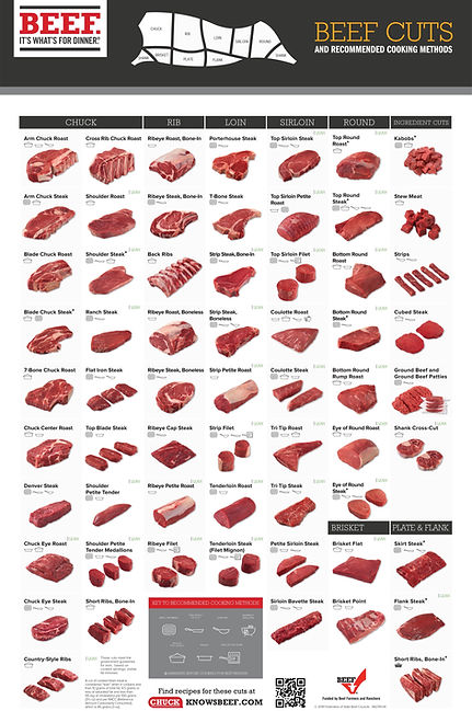 Beef-Retail-Cuts-Chart-2018-FullSize%20c