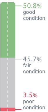 Non-Interstate Pavement Condition.jpg