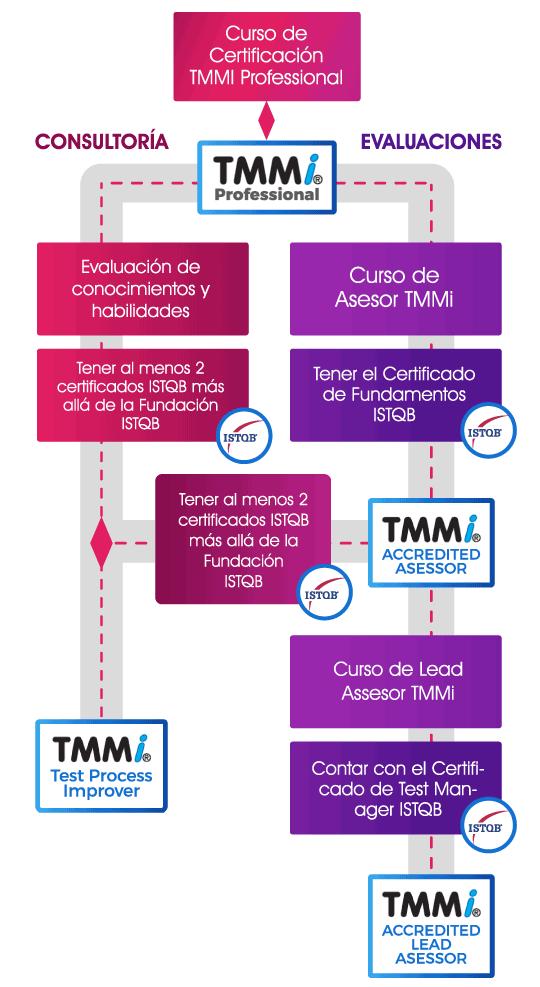 Certificación_TMMi.png