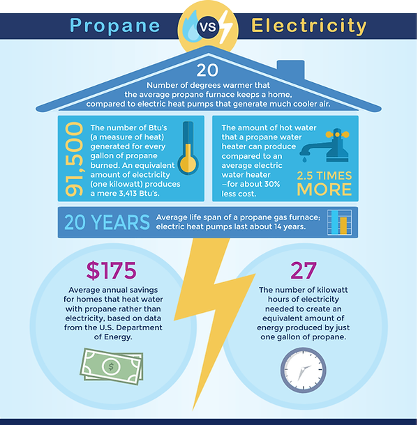 img-propane-vs-electricity.png