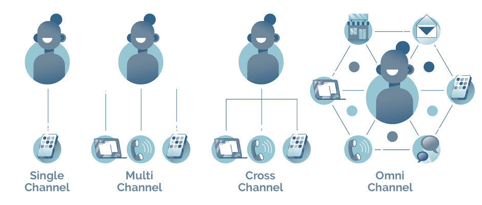 An Orchestra of Channels: how to leverage an omnichannel