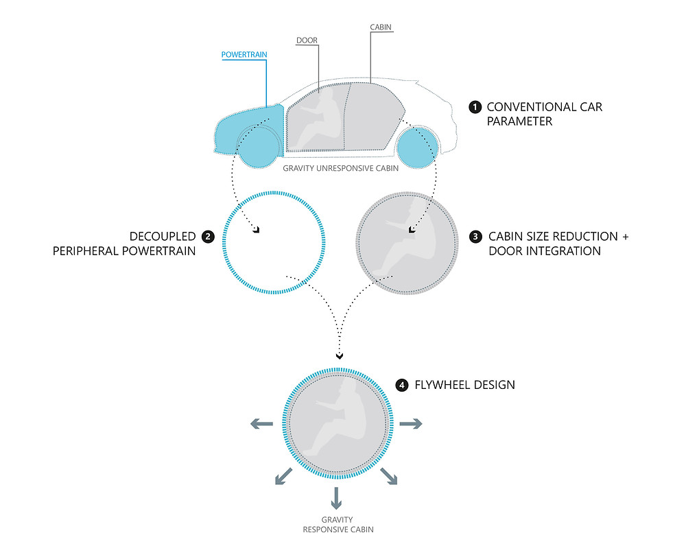 Inspired by cellular transport mechanisms, we functionally and morphologically disintegrated and decoupled the car as we know it to form a modular, integrated design.