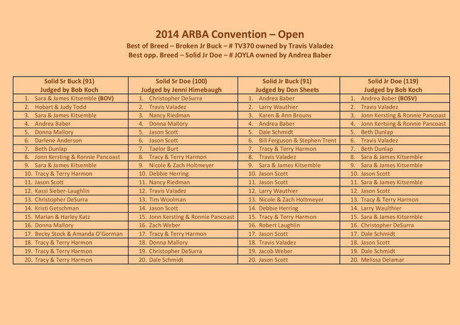 2014 ARBA Convention Results-page-001.jp