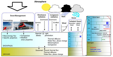 modelisation de l'enneigement.jpg