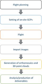 UAV Workflow.png