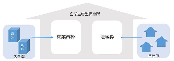 企業主導型イメージ図.jpg