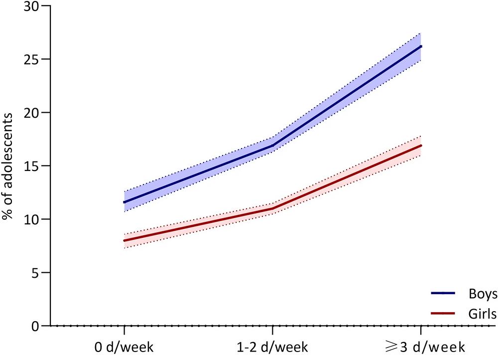 Proporción de adolescentes suficientemente activos físicamente según la participación en clases de educación física.