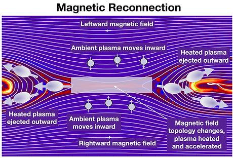 reconnection-figure1.jpg