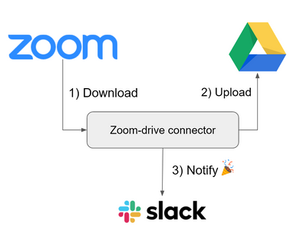 Zoom-drive connector workflow