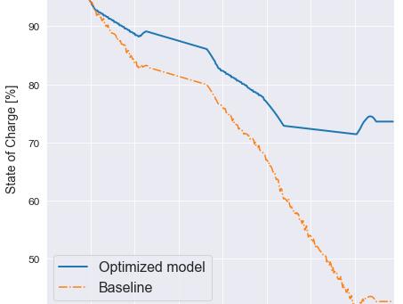 DeepSim improves hybrid car range with a software update
