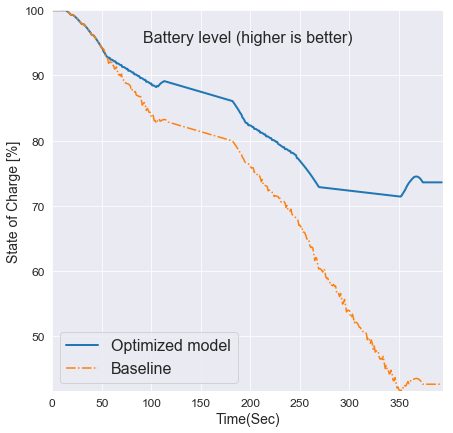 Battery charge improvement