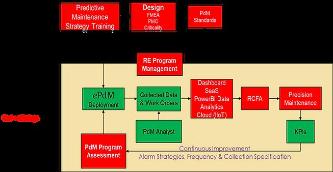 ePdM Flow.png