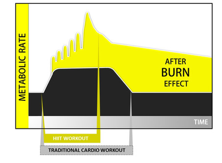 How To Burn Fat Beyond 24 Hours After Working Out.