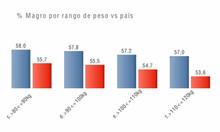 %Magro por rango de peso vs pais