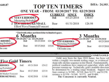 Steve is ranked as the #1 market timer for the S&P 500 and Gold through 3/29/18 by Timer Digest